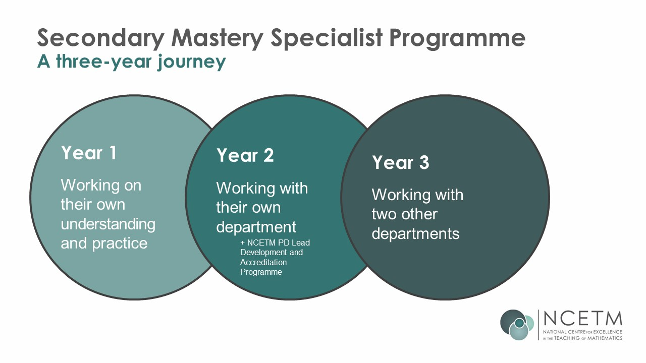 Secondary Mastery Three Year Journey Diagram