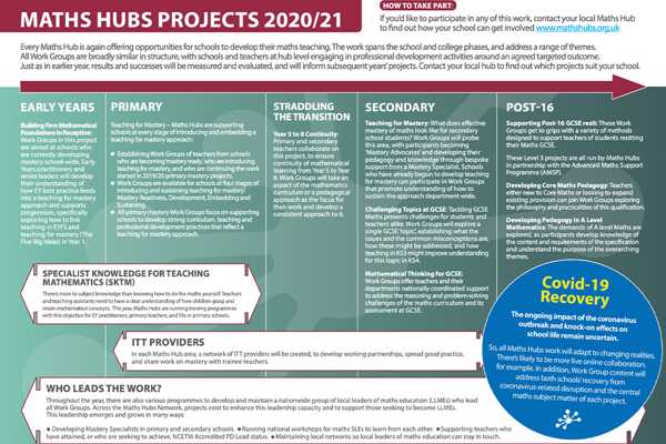 Maths Hubs opportunities for 2020/21 now available